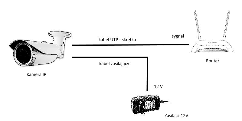 Podlaczenie kamery